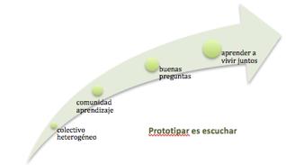 lab_prototipado